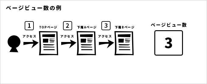 セッションの例
