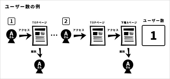 ユーザーの例